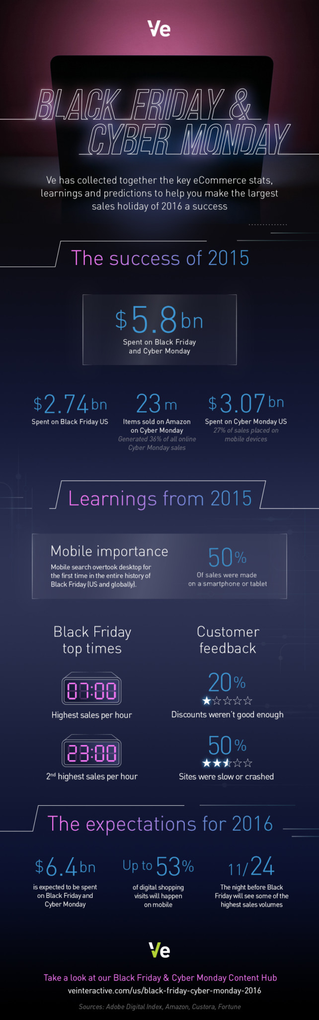 Black Friday_stats